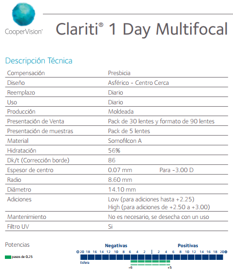 Parametros clariti 1 day multifocal